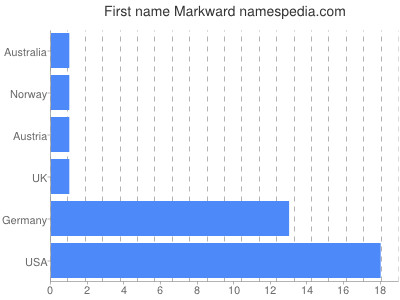 Given name Markward