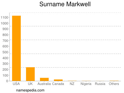 Surname Markwell
