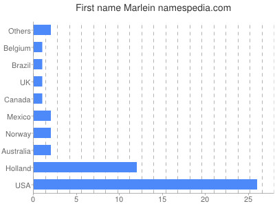 Given name Marlein
