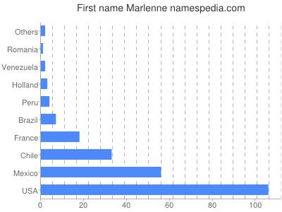 Given name Marlenne
