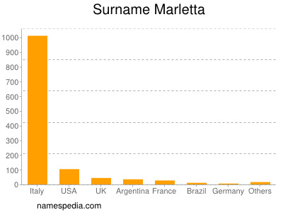 Surname Marletta