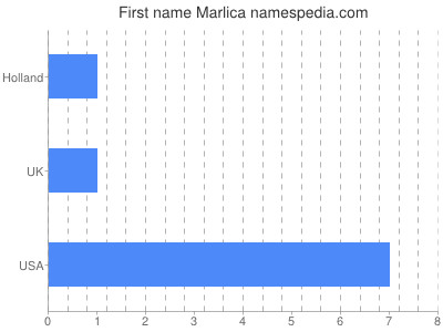 Given name Marlica