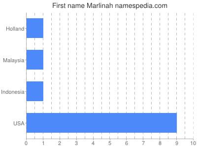 Vornamen Marlinah