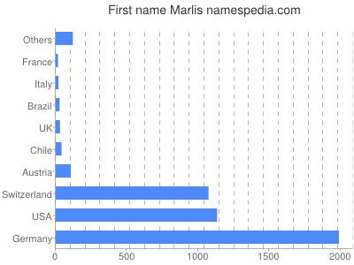 Given name Marlis