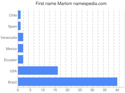 Given name Marlom