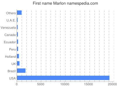 Given name Marlon