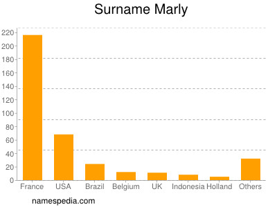 Surname Marly