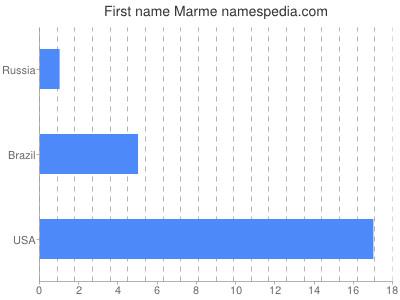 Given name Marme