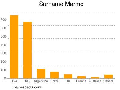Surname Marmo