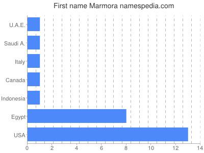 Given name Marmora