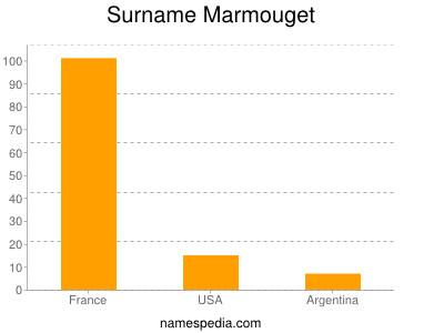 Surname Marmouget