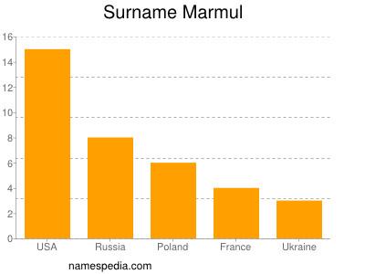 Surname Marmul