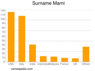 Surname Marni