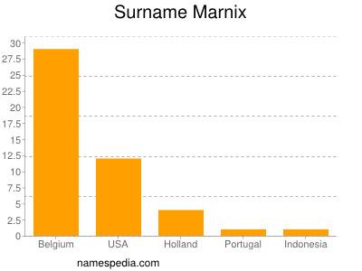 Surname Marnix