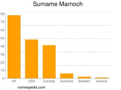 Familiennamen Marnoch