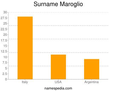 Surname Maroglio
