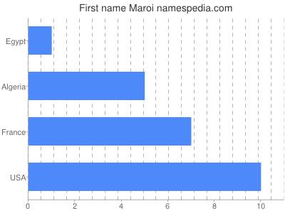 Given name Maroi
