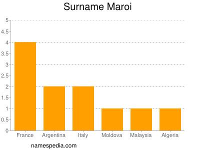Surname Maroi