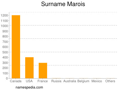 Surname Marois