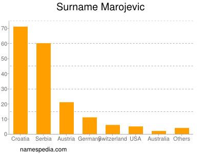 Surname Marojevic