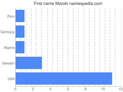 Given name Maroki