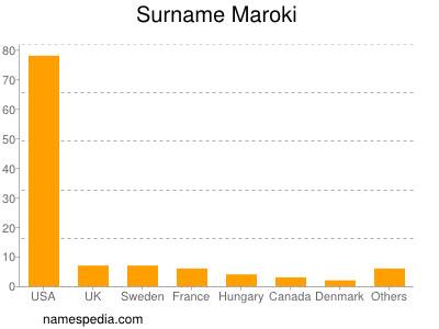 Surname Maroki