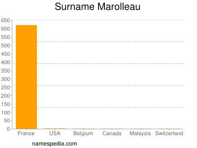 Surname Marolleau