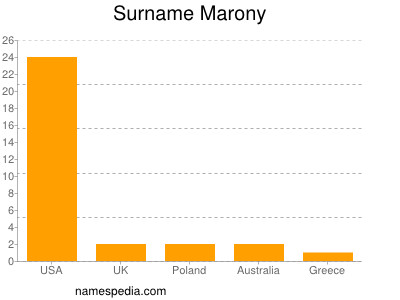 Surname Marony