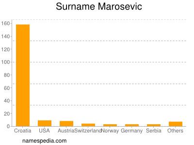 Surname Marosevic
