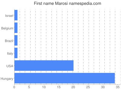 Given name Marosi