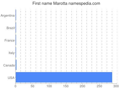 Given name Marotta
