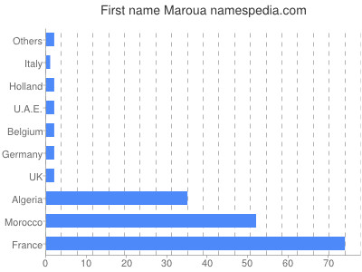 Given name Maroua