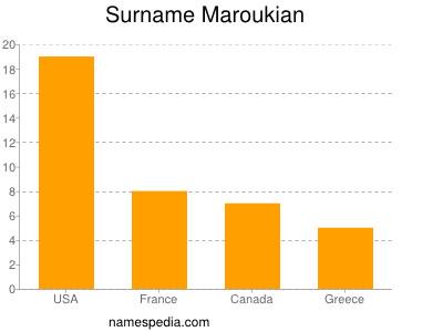 Surname Maroukian