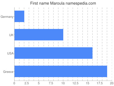 Given name Maroula