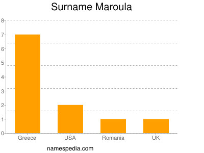 Surname Maroula