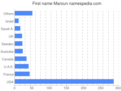 Given name Maroun