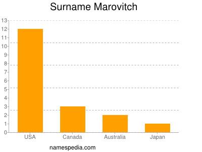 Surname Marovitch
