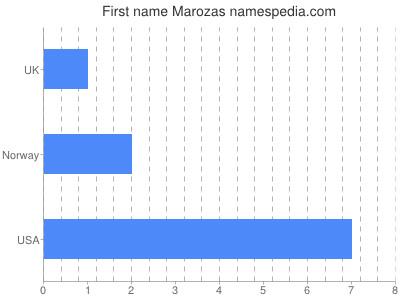 Given name Marozas