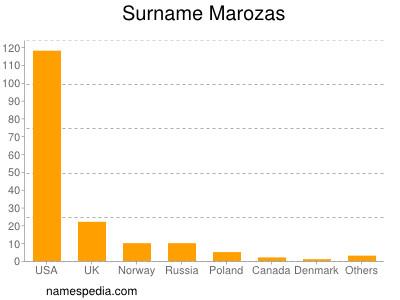 Surname Marozas