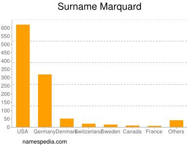 Surname Marquard