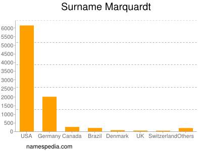Surname Marquardt