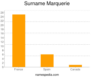Surname Marquerie