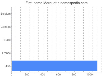 Given name Marquette