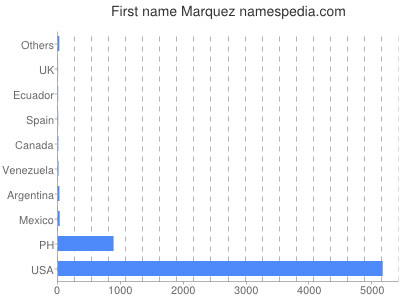 Given name Marquez