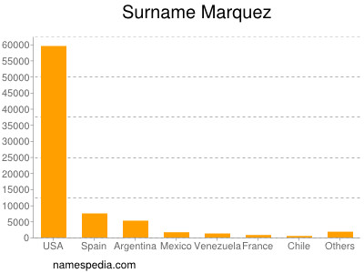 Surname Marquez