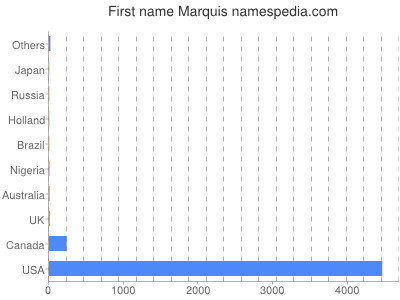 Given name Marquis