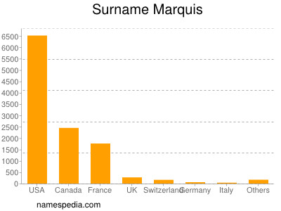Surname Marquis