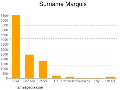 Familiennamen Marquis