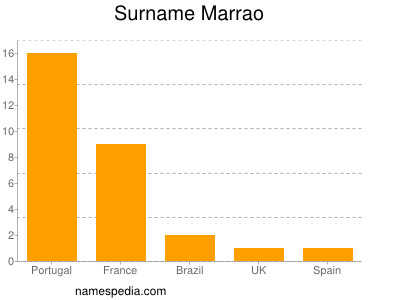 Surname Marrao