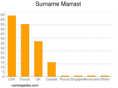 Surname Marrast